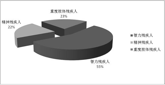 天津市残疾人事业发展统计公报(2015年度)